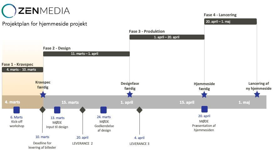 Zen Medias projektplan til professionelle hjemmesider