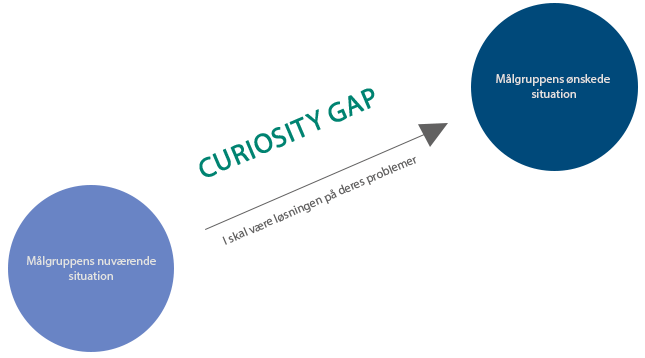 Curiosity gap til B2B markedsføring, salg og leadgenerering