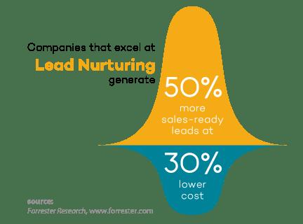 Lead nurturing, leadpleje, mersalg, B2B virksomheder,