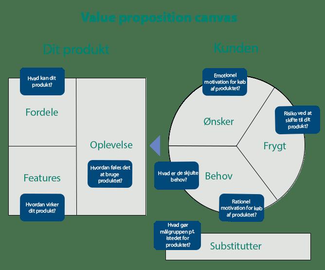 Value proposition canvas til B2B salg, markedsføring og B2B Leadgenerering